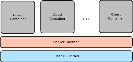 Local Development with Docker – Ed's Space